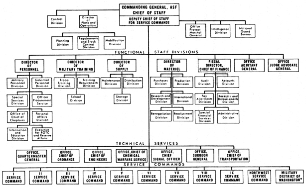 army organizational structure To visit a subordinate organization's website, select a link below 5th signal command (theater) 2nd theater signal brigade  army cyber webmail news .