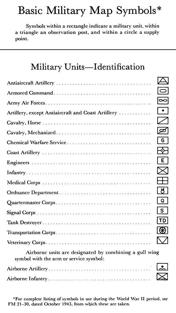 Basic Military Map Symbols