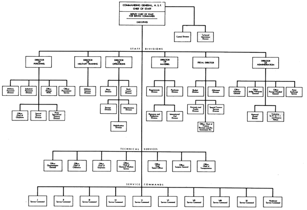 complicated org chart wiring library � ahotelco