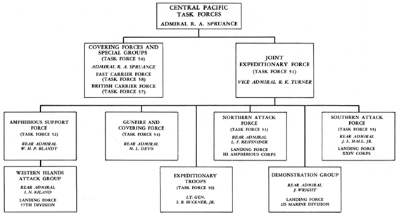 CHART II Organizations Of Central Pacific Task Forces For The Ryukyus Campaign