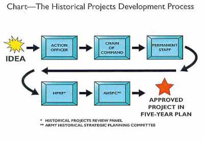 Chart - The Historical Projects Development 