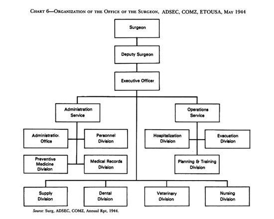 Chart:  Chart 6-Organization of the Office of the Surgeon, ADSEC, COMZ, ETOUSA, May 1944