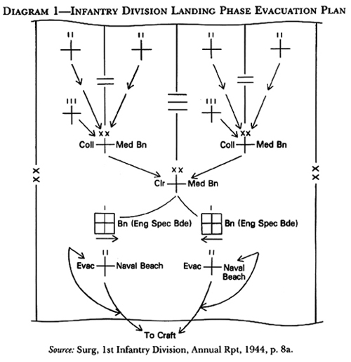 Diagram:  Diagram 1- Infantry Division Landing Phase Evacuation Plan