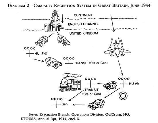 Diagram:  Diagram 2-Casualty Reception System in Great Britain, June 1944