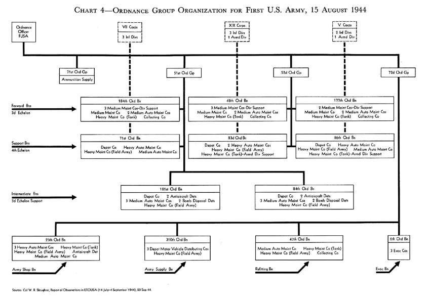 Chart:  Ordnance Group Organization for First U.S. Army, 15 August 1944